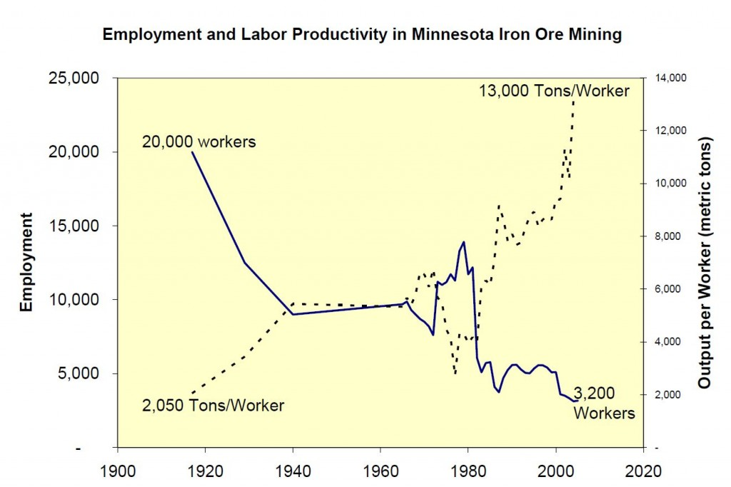 Non-Ferrous Mining Employment reality different than the sales pitch